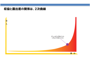 収益と露出度の関係は2次曲線