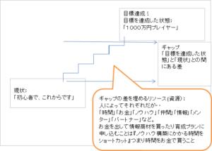 ギャップを埋めるためのリソースの例